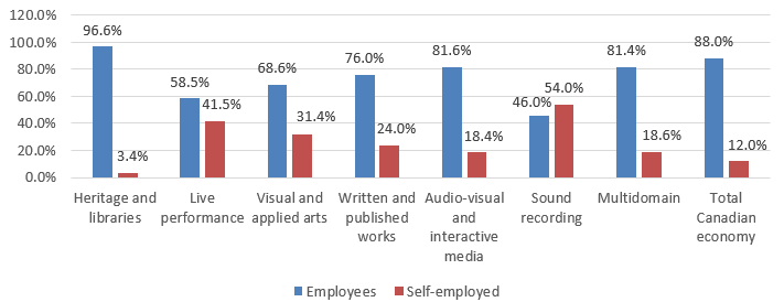 Chart 3.2.3.1b Employment Status: Employees vs. Self-Employed by Cultural Domain, 2015